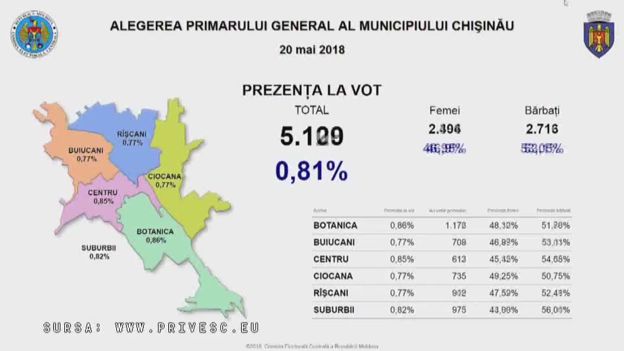 Alegeri Chișinău 2018: Prezența la vot