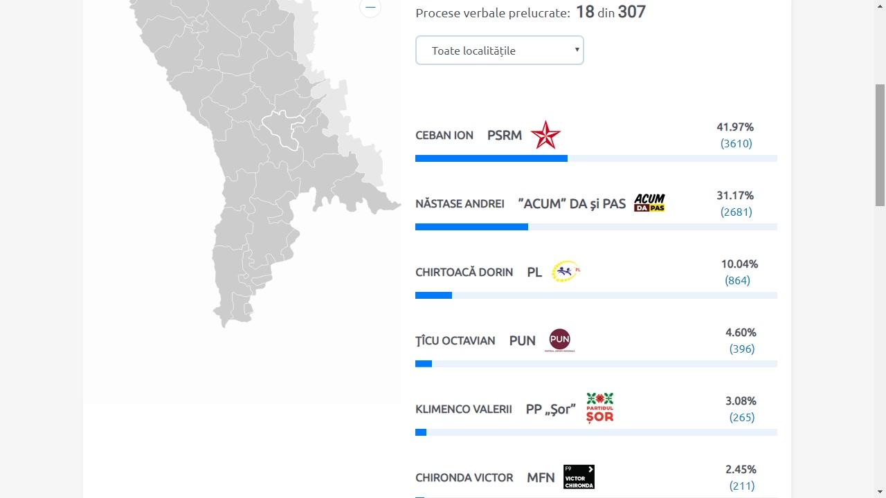 Alegeri 2019: Rezultate preliminare municipiul Chișinău