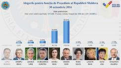 Alegeri Prezidențiale 2016: Rezultatele votării