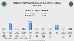 Alegeri Chișinău 2018: Rezultatele preliminare